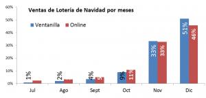 ventas-loteria-navidad-por-meses-w